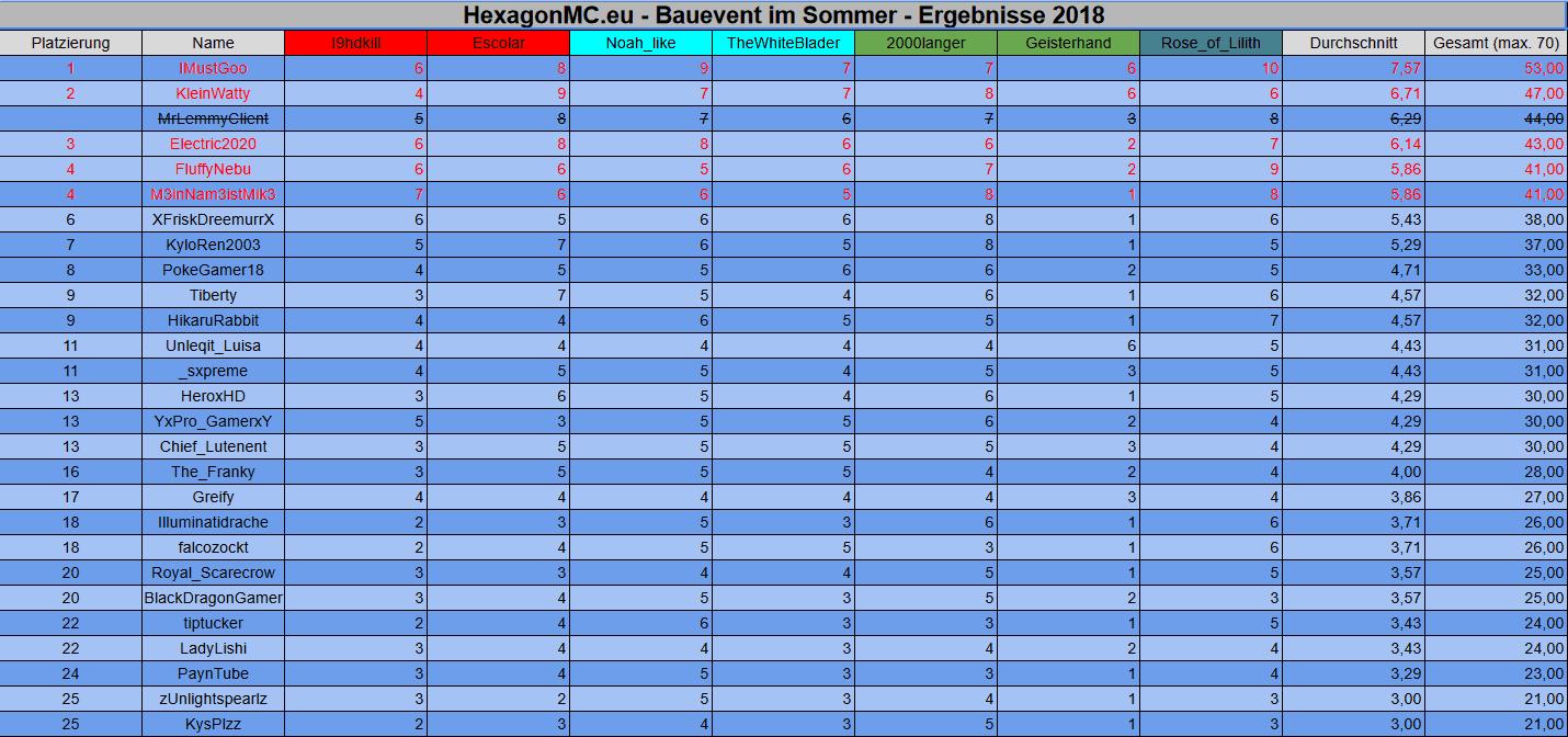Bauevent Ergebnisse Sommer 2018.png
