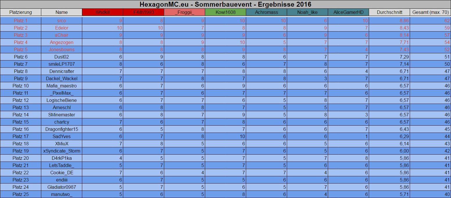 sommerbausieger_tabelle.jpg